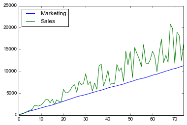 Analyzing Multivariate Time-Series using ARIMAX in Python