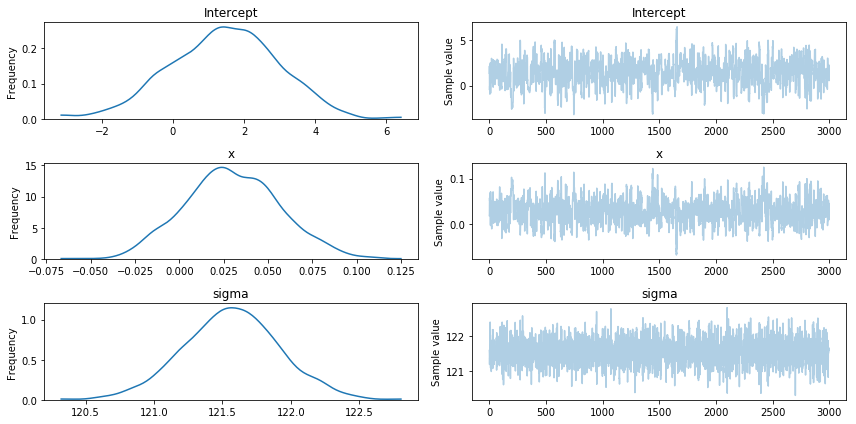 Bayesian Regression with PYMC3 in Python - Barnes Analytics