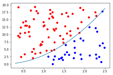 Monte Carlo Integration in Python - Barnes Analytics